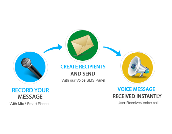 Voice SMS / Voice Call Pricing